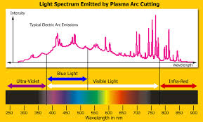 Welding Filter Lens Chart What Eye Protection Is Required For Cnc Plasma Cutting