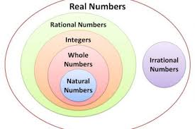 number system venn diagram blank petaluma venn diagram numbers wiring diagram schematic