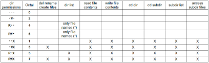 Chmod Chart Execute Vs Read Bit How Do Directory Permissions In Linux