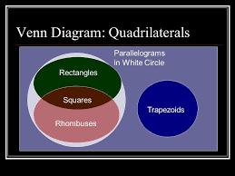 Venn Diagram Quadrilaterals Special Quadrilaterals Venn Diagram