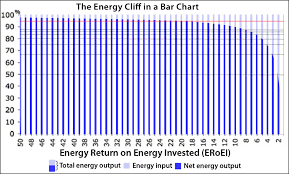 Eroei Chart More Than One Way To Fall Off A Cliff Resilience