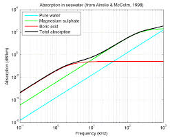 plot of absorption contributions