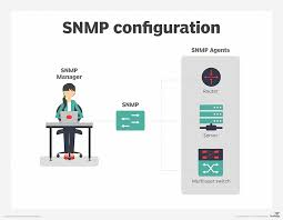 What Is Snmp What Is Simple Network Management Protocol Snmp