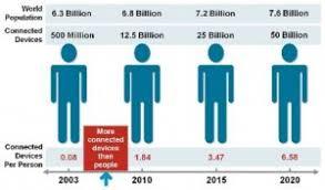 Что такое интернет вещей internet of things iot  Интернет вещей появился на свет в промежутке между 2008 и 2009 годами