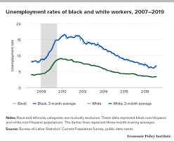 Black Unemployment Chart Black Unemployment Is Rising Again And Trumpism Could Be