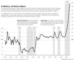 New York Housing Prices Chart The New York Times Week In Review Image Graphic A