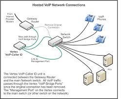 callerid com installation diagrams vertex simple hosted voip environment
