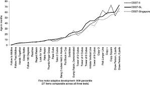 Comparison Of The Denver Developmental Screening Test For