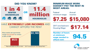 list of minimum wage jobs nobody making federal minimum wage can afford a two bedroom apartment