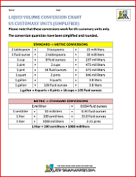Fluid Conversion Chart Liquid Measurement Chart
