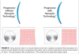 Choosing The Right Progressive Lenses The Science Behind