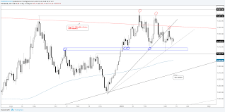 dow 30 chart technical forecast for crude oil gold price dax dow jones more