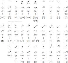 Arabic Phonetic Chart Arabic Grammar Help Thread For Anyone