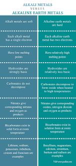 Metals Vs Nonmetals Venn Diagram Difference Between Alkali Metals And Alkaline Earth Metals