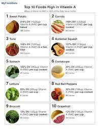 Vitamin Chart In Marathi Top 10 Foods High In Vitamin A