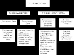 Кредитная система РК Контент платформа ru Структура кредитной системы