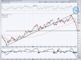 5 Must See Stock Charts For Wednesday Oils Slippery Slope