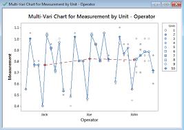 Multi Vari Analysis With Minitab Lean Sigma Corporation