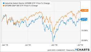 Xli Chart Xli Stock Performance Of Boeing Will Impact Its Funds
