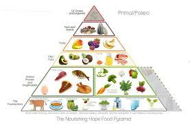 food pyramid 2014.  Food In Food Pyramid 2014 A