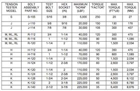 Torque Comparison Chart Torque Comparison Chart Stepper Motor Vs Servo Motor Comparison