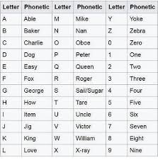 The phonetic alphabet is a special alphabet used by the us army, and other military branches. Phonetic2