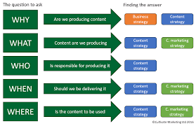Confused By Whether Its Content Strategy Or Content Marketing