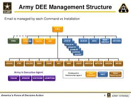 Army Enterprise Email Training Technet Augusta 2015