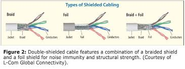 cable tokophilips ethernet cable types of shielding braid n foil