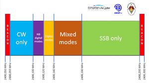 Ham Radio Bandwidth Chart P4 A Nb Transponder Bandplan And Operating Guidelines