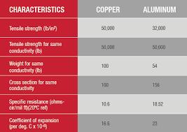 Aluminium Wire Chart Copper Aluminum Wiring Wiring Diagram Go