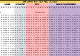 Bmi Chart Kg Cm Child Bmi Calculator Kg Cm Easybusinessfinance Net