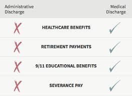Va Medical Benefits Chart A Losing Battle Fusion