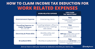 how to claim income tax deduction for