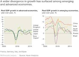 shifting tides global economic scenarios for mckinsey near term signals and long term forces the world s major economies