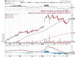 Star Options Chart 2017 Option Trading Strategies For Stock Symbol Meli Stock