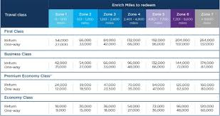 Huge Devaluation Coming To Malaysia Airlines Enrich
