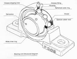 flange bearing uses. how to select pullow block bearings flange bearing uses u