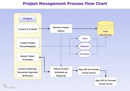 How To Write Business Process Flow Chart Payroll Process Payroll Process Flow Chart In India