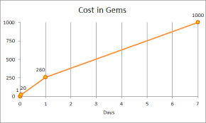 Ruby Chart It Works Clash Of Clans Time Monetization Formulas Demistifyed All Work
