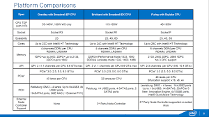Intel Skylake Xeon V5 Processors Spotted Up To 28 Cores