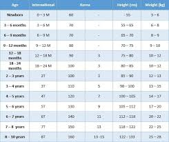 Korean Shoe Size Conversion Chart How To Convert Your Clothing Size In Korea 10 Magazine