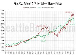 King County Median Home Price Chart King County Median Home Price Now 77k Higher Than