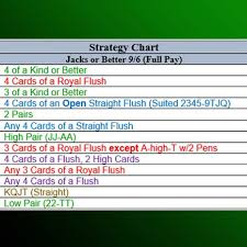Card Chart Poker Strategy Chart Video Poker Cheat Sheets Are Legal