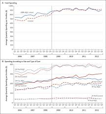 Changes in Health Care Spending and Quality 4 Years into Global ...