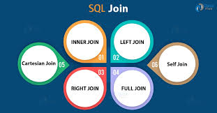 Join Sql Sql Join Inner Left Right Full Joins Dataflair