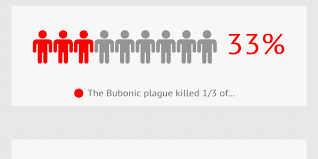 Bubonic Plague Chart The Bubonic Plague 1340 1400 By Mattyfratty Infogram