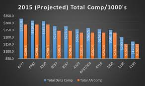 Total Compensation Lags Behind Delta Graphs Airline