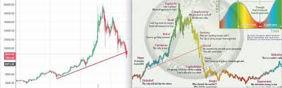 Wall Street Market Cycle Chart