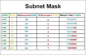 Subnet Mask Chart Ip Addresses Subnet Mask Calculator